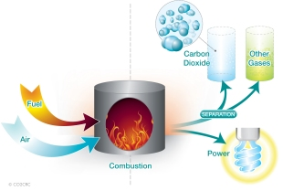 The Post-combustion capture process.