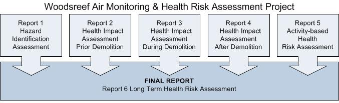 Diagram: The Woodsreef Air Monitoring & Health Risk Assessment Project depicting the relationship and dependencies of all six reports.