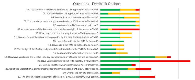 18 Questions and answers showing feedback received