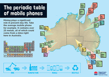The Periodic Table Of Mobile Phones Nsw Resources And Geoscience