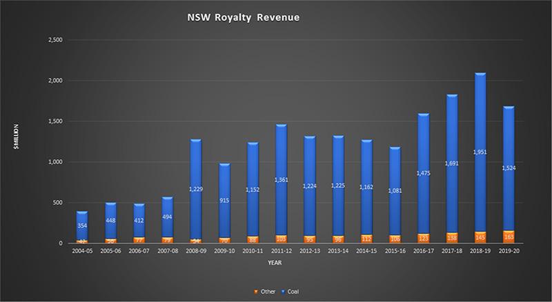 NSW Royalty Revenue 2019-2020